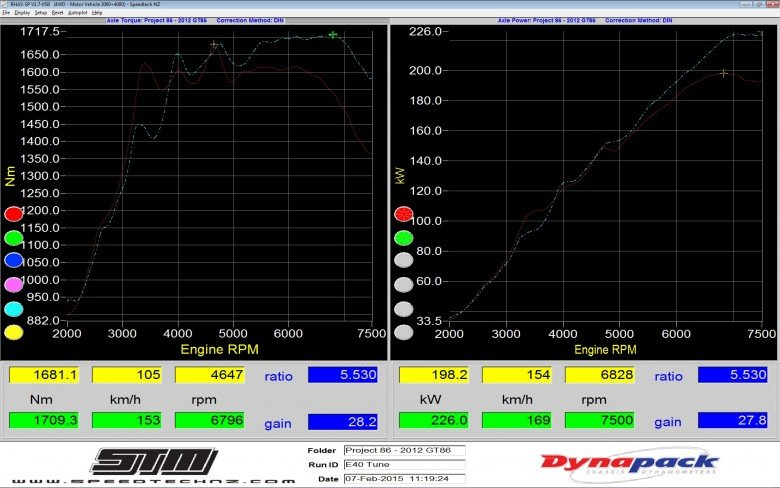 Dyno results after ethanol e85 tuning at 7psi