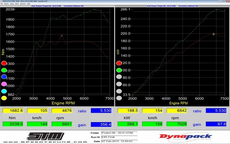 Dyno results after ethanol e85 tuning at 9.5psi